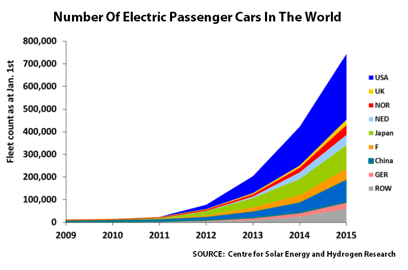 The Global Number Of Electric Vehicles Has Exploded Since 2017 But 320 000 Cars Bought Worldwide In Roughly 85 Million New Penger