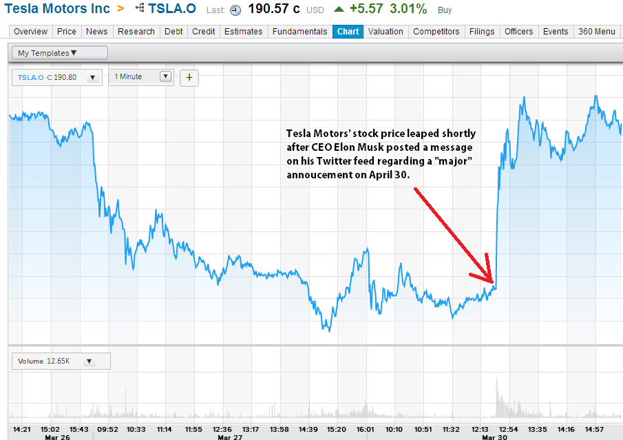 tesla motors inc tsla stock leaps after ceo elon musk