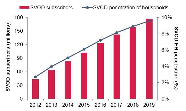 Ovum_Global-SVOD-subscribers-and-SVOD-household-penetration