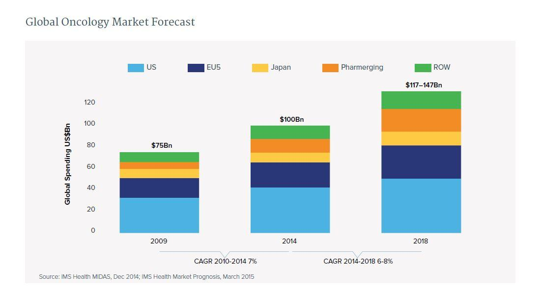 Global Oncology Forecast