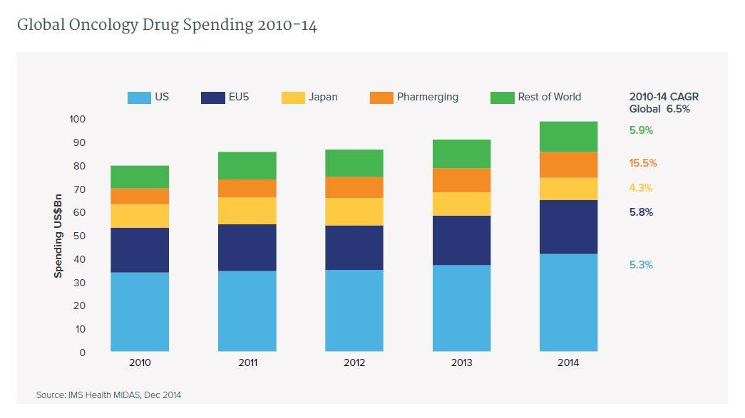 global oncology spending