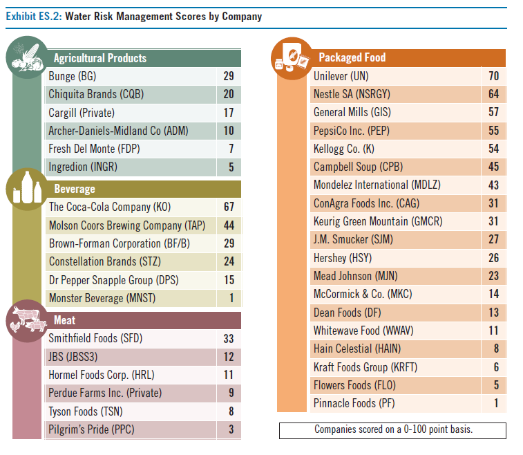 Ceres Water Risk Management Scores