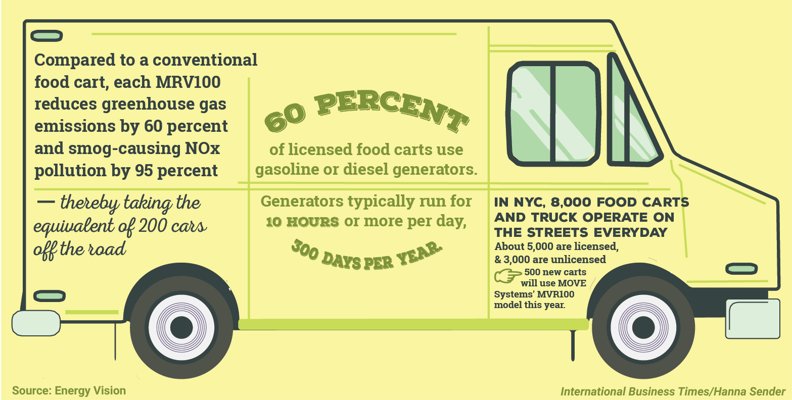 Food Truck Graphic Side