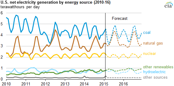 EIA Coal Natural Gas