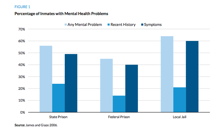 Mental Illness in Jails