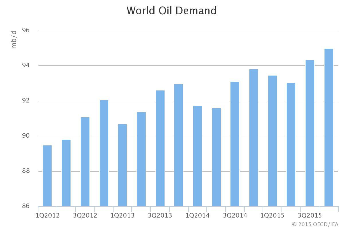 IEA World Oil Demand