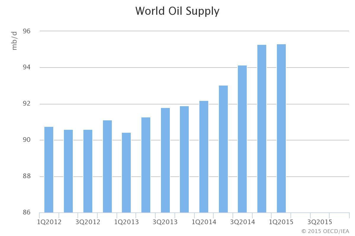 IEA World Oil Supply