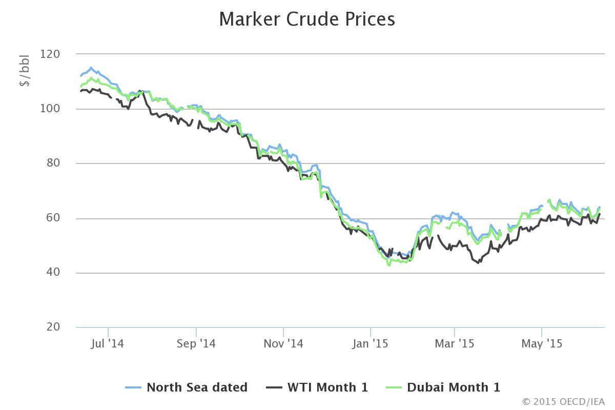 IEA Marker Crude Prices