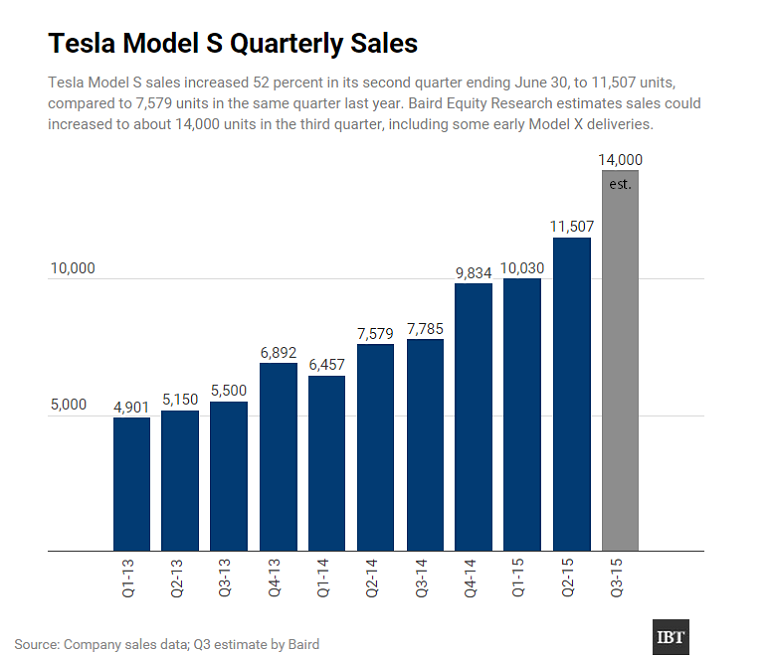 Tesla motors inc tsla earnings preview q2 2015 what to for Tesla motors stock quote