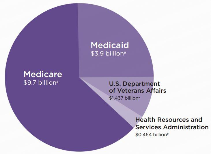 Medicare funding breakdown