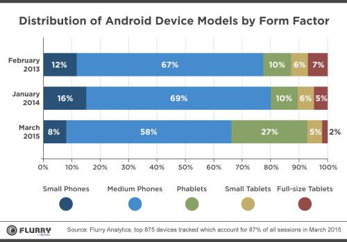 Flurry Android Tablets