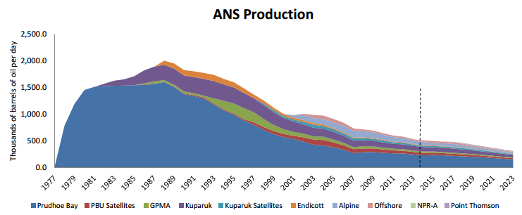 Alaska Oil Production