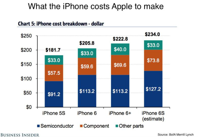 iPhone-6s-production-costs