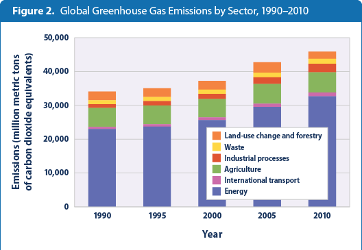global-ghg-emissions-figure2-2014