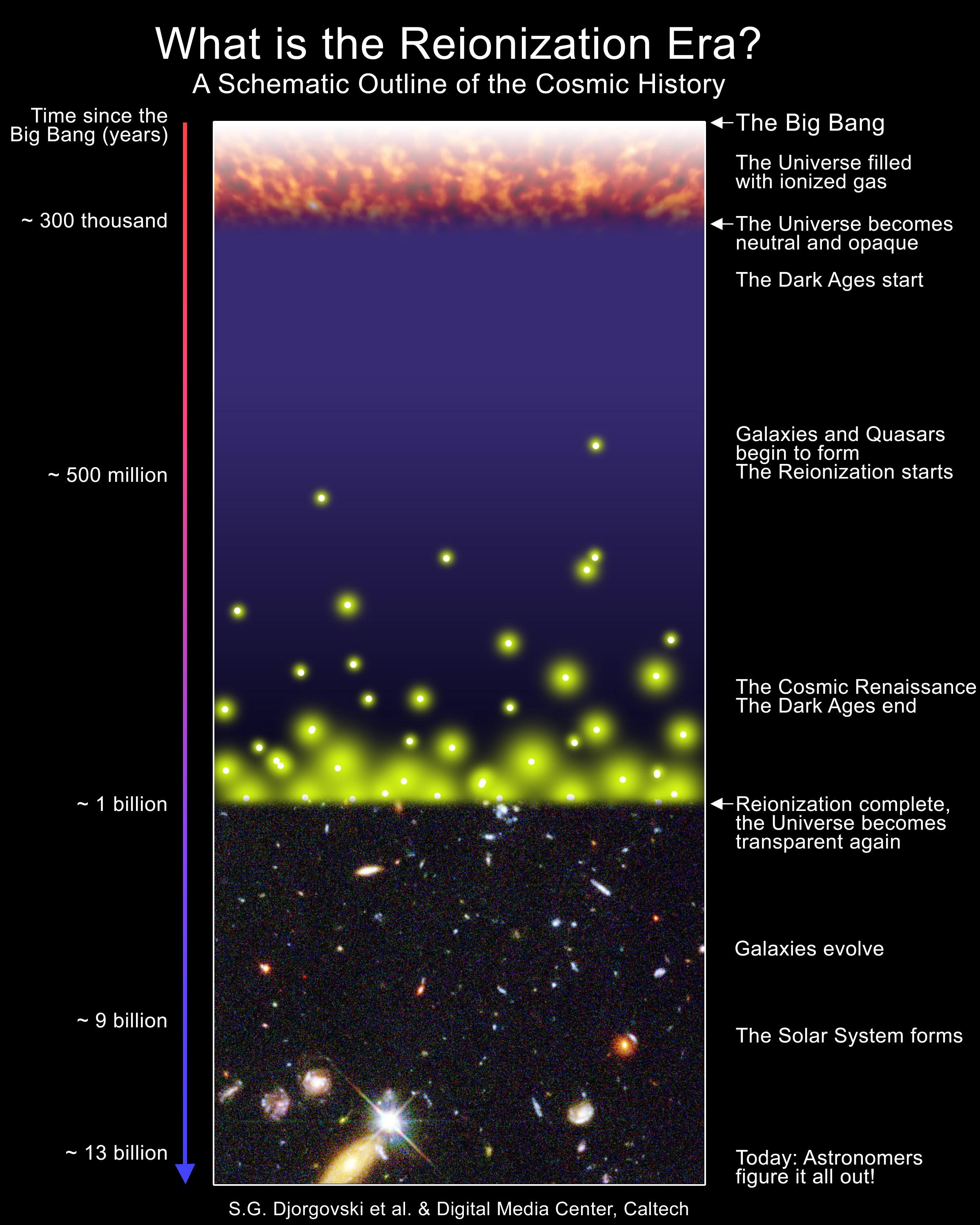 Reionization Era Of the Universe