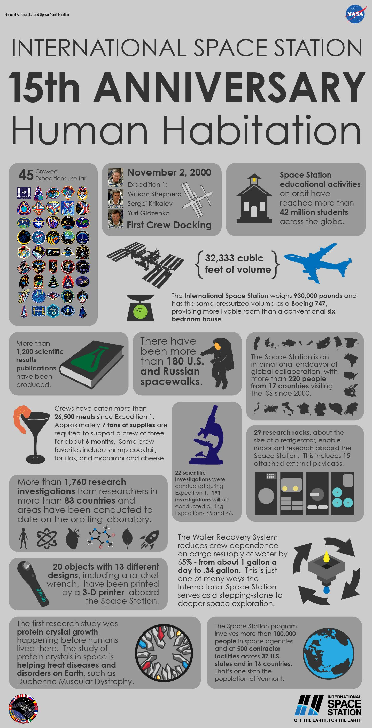 International Space Station Infographic