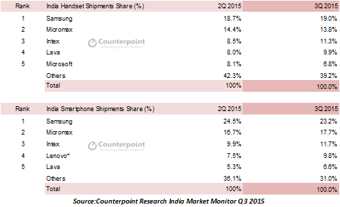 Counterpoint India Q315