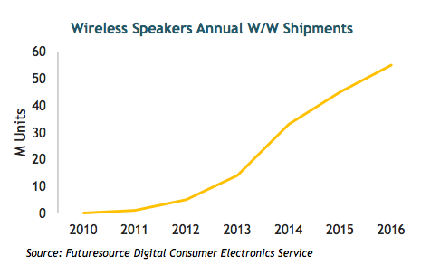 wirelessspeakers_futuresource