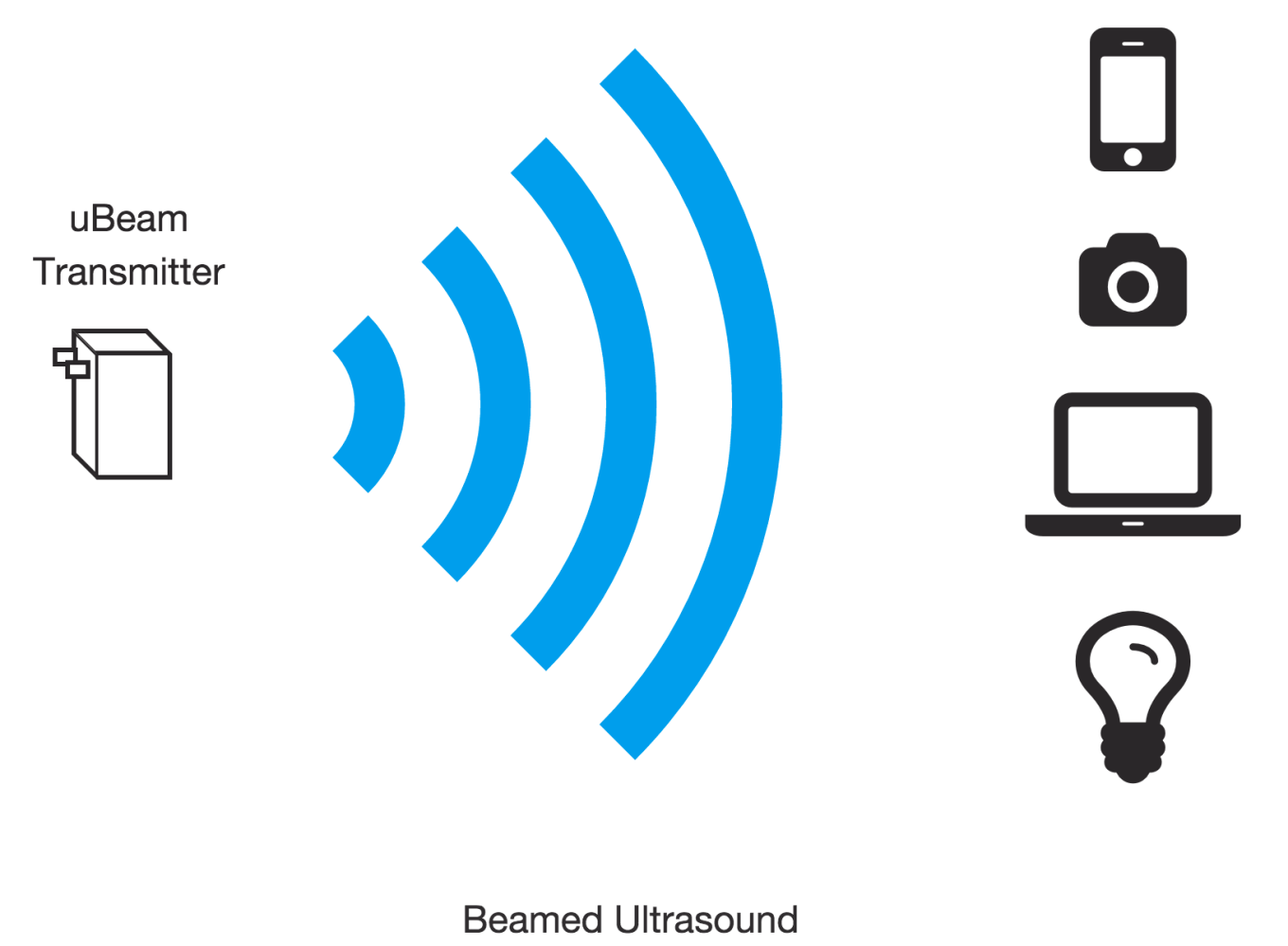 UBeam Technology
