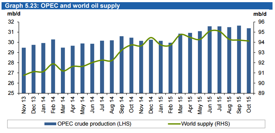 OPEC crude production