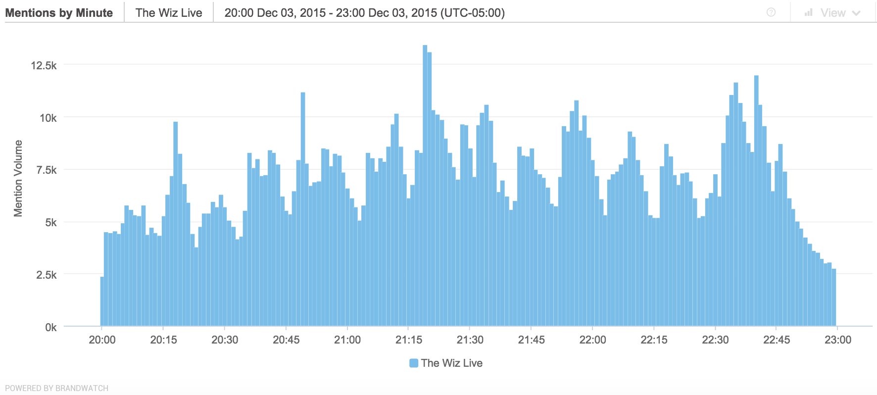 The-Wiz-Live-Tweets-Per-Minute