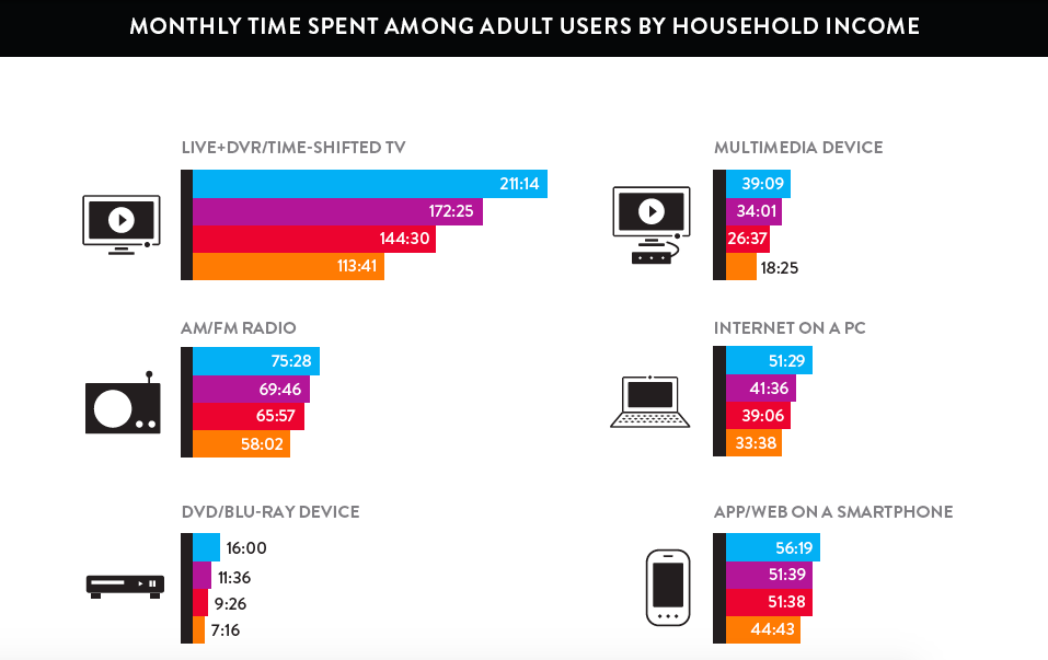 Nielsen-Devices-HH-Income