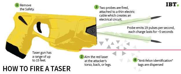 taser_sidebar_how to