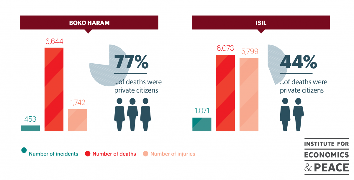 Boko Haram and ISIS in numbers