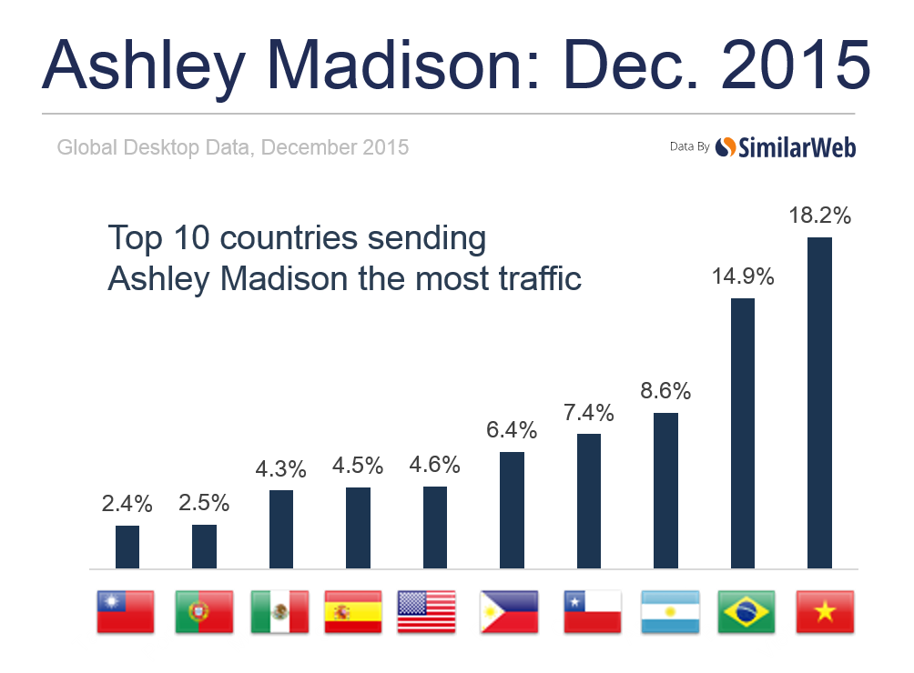 Ashley Madison traffic by country