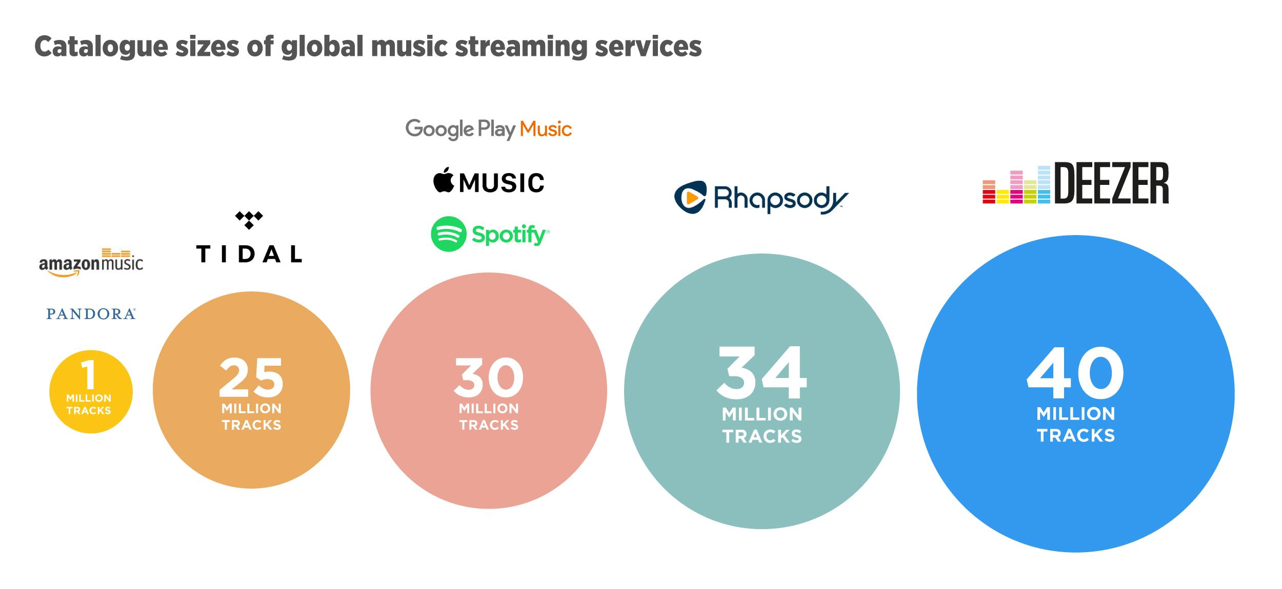 Streaming Music Catalog Comparison High Res