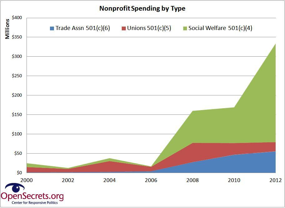 nonprofit-spending-growth-by-type