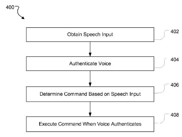 apple voice authentication