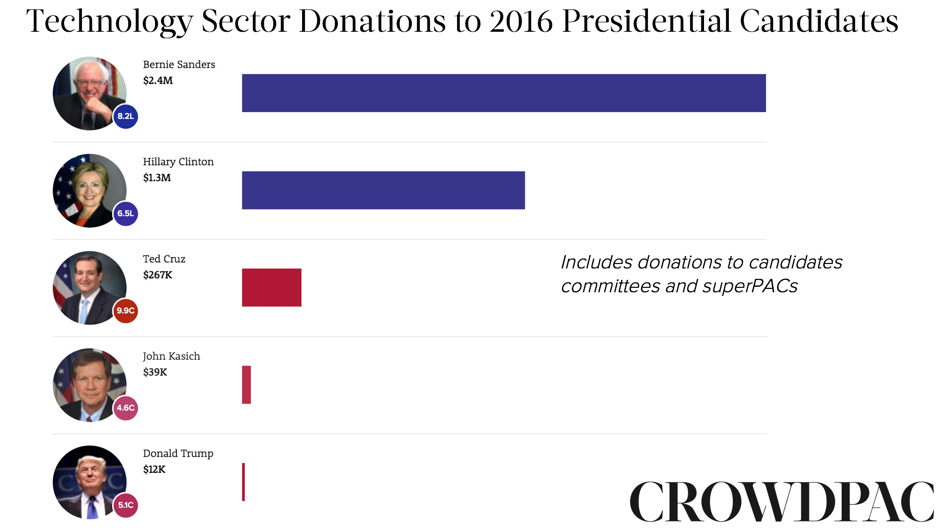 Tech Sector Donations
