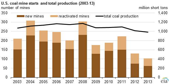 Coal Mine Decline