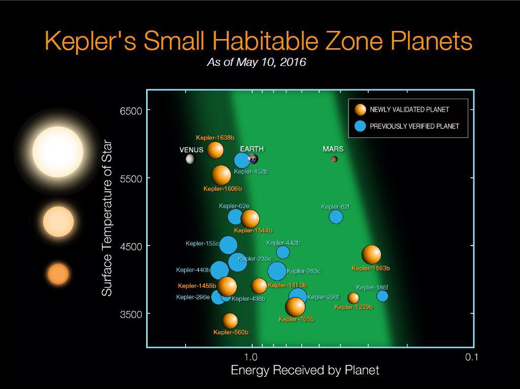 There Are 1,284 New Planets After Latest NASA Kepler Space ...