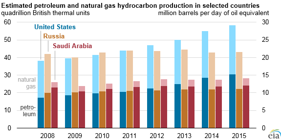 US Oil & Gas Production
