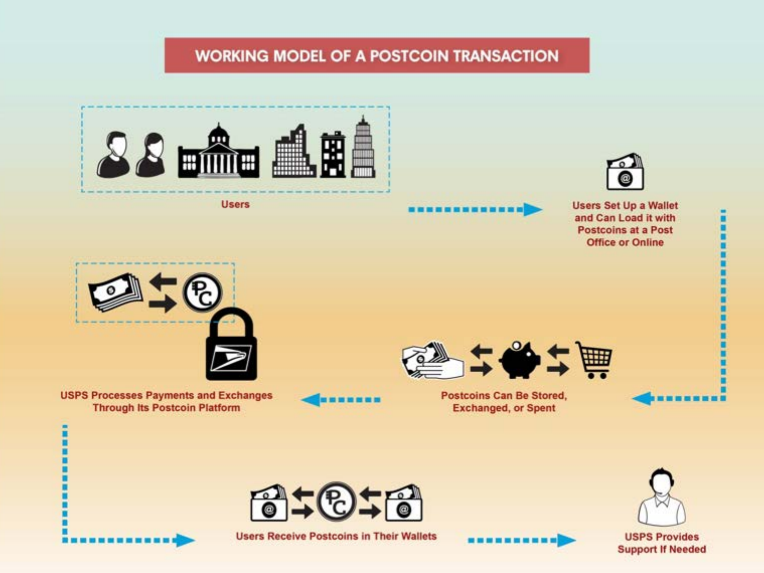 USPS Digital Currency PostCoin