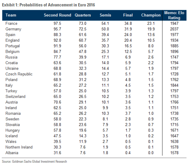 Goldman Sachs Euro 2016 Predictions