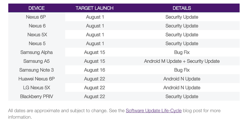 Software Update Schedule
