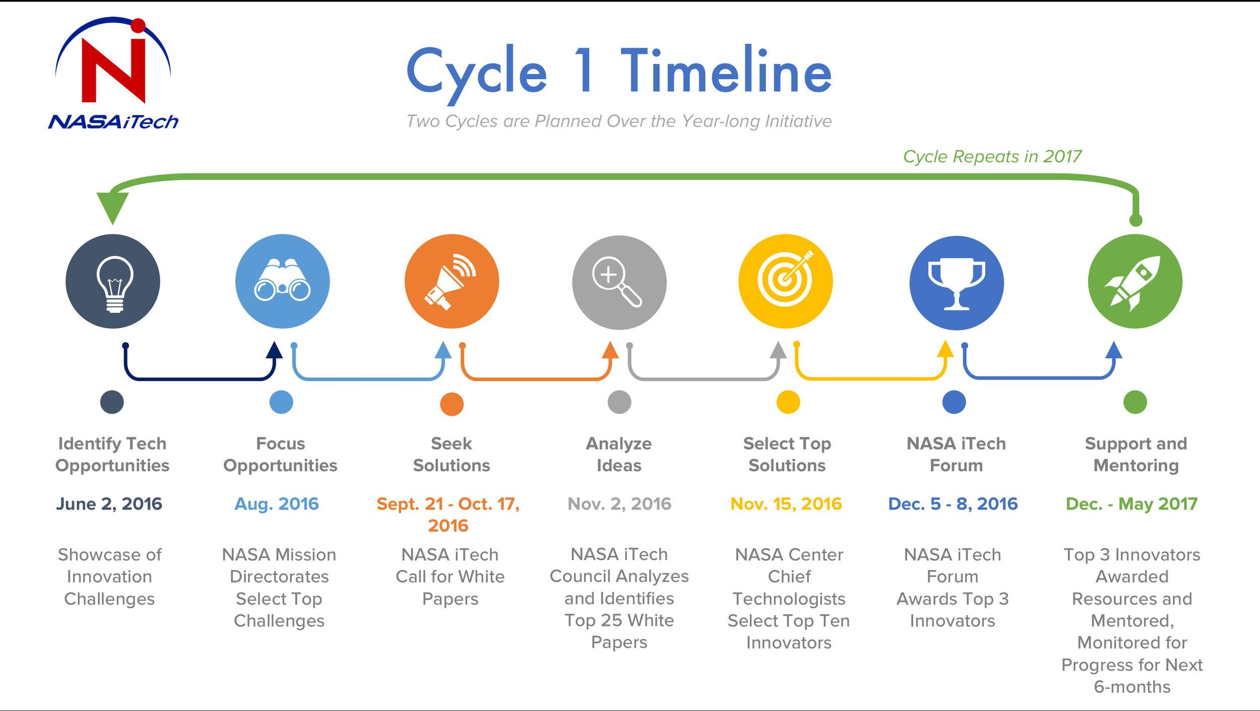 NASA's Journey To Mars: Space Agency Seeks Ideas For Future Space Exploration Missions