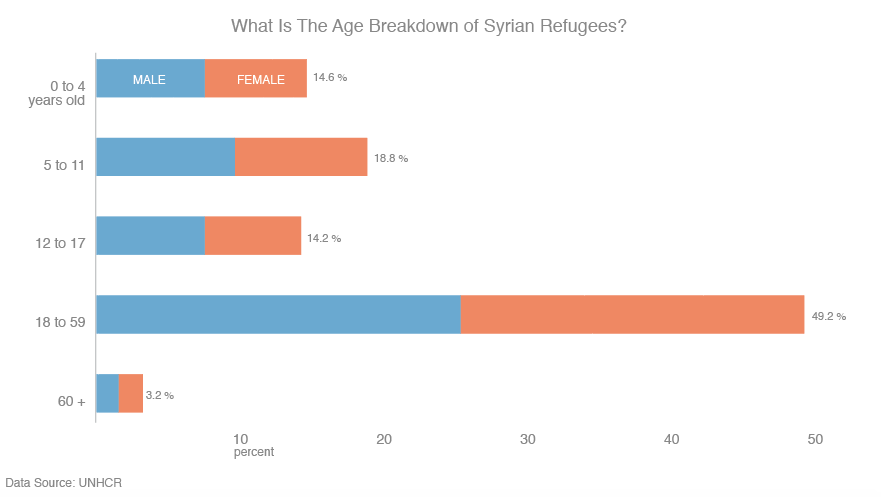 Syrian-Refugee-Age-Demographic