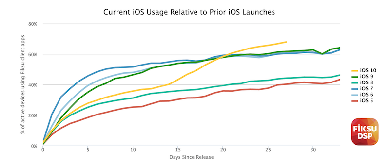 Fiksu Graph Of iOS 10 Adoption