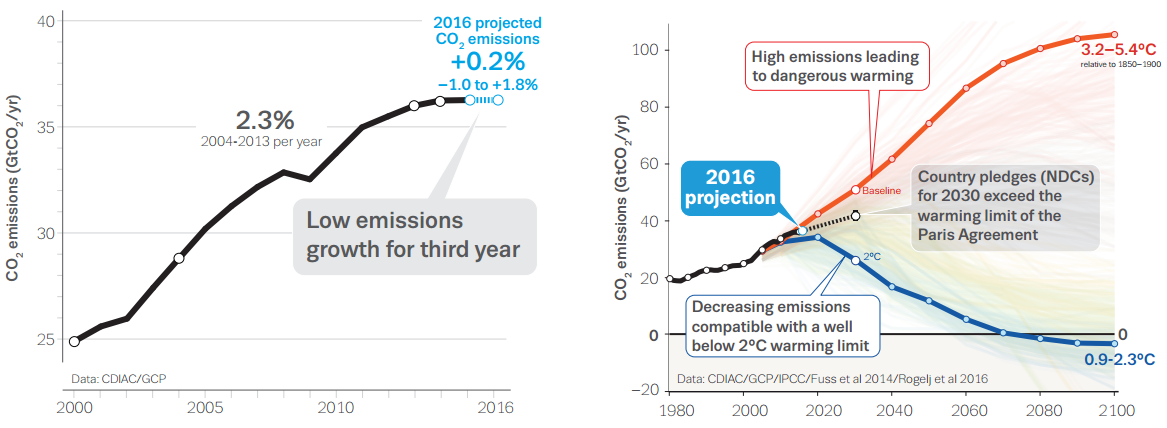 Global Carbon Emission Growth Stalls As US, China Cut Down Coal Consumption