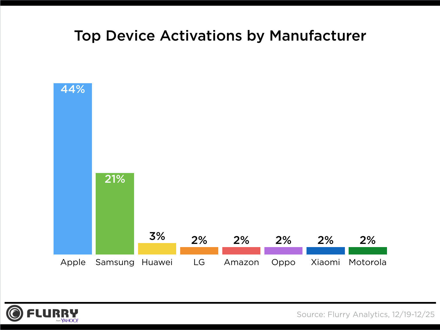 Apple Vs Samsung device activations