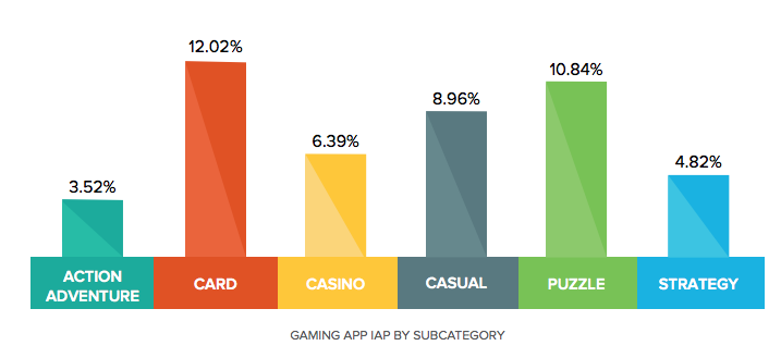gaming app report category