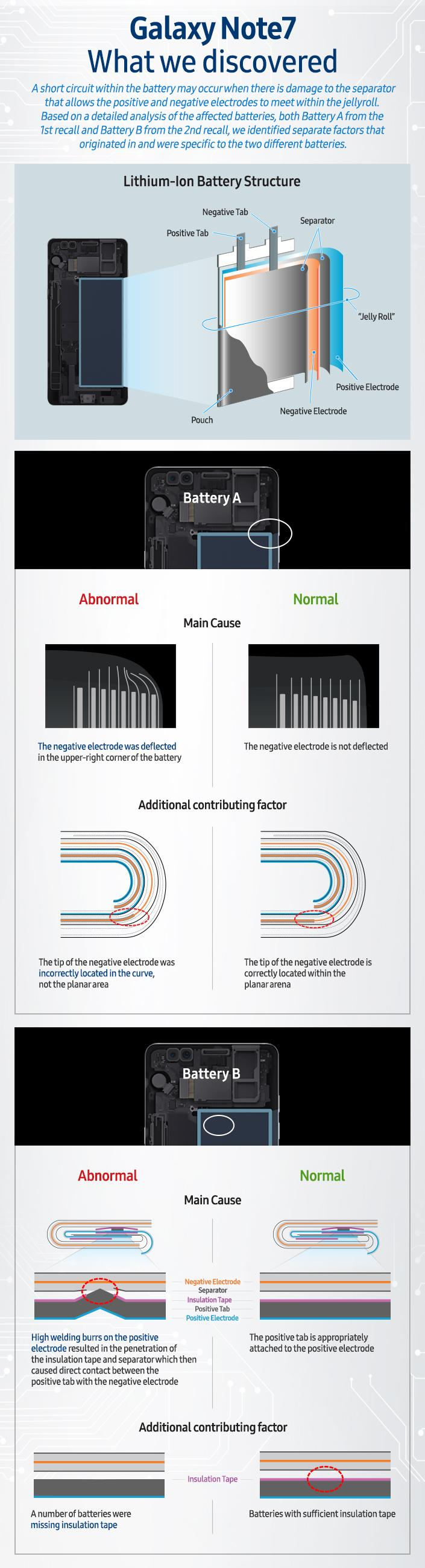 Infographic Galaxy Note7 What we discovered