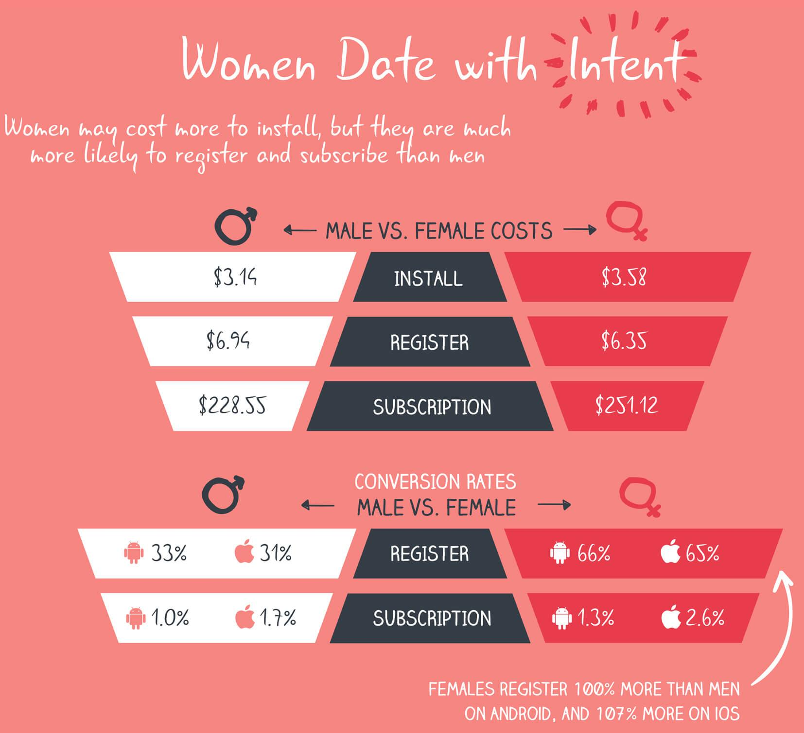 What dating apps are women using today