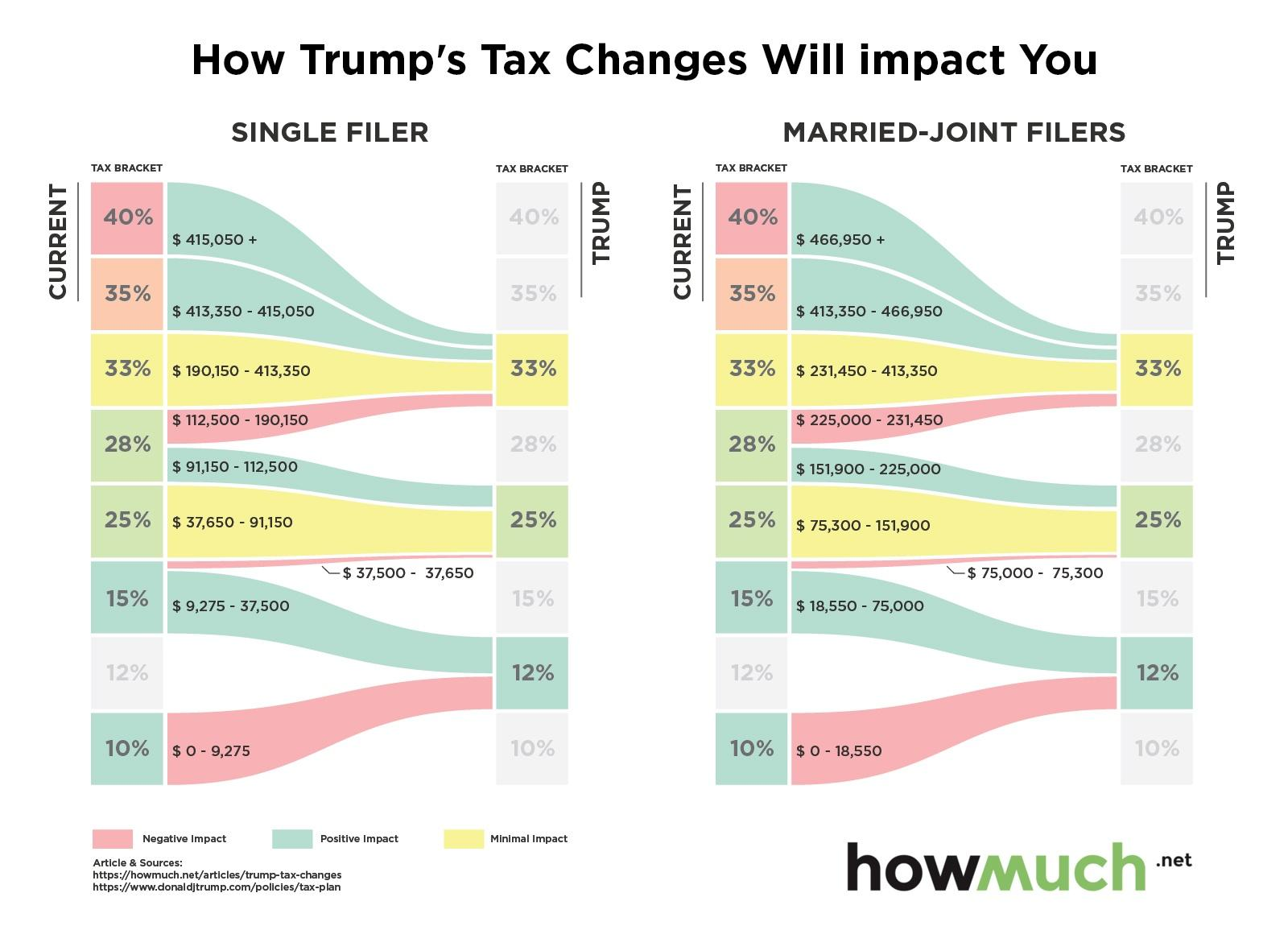 final-trump-taxes-impact-you-d3dd (1)