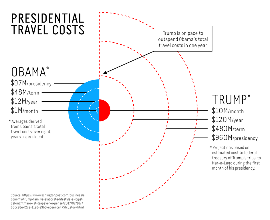 Obama vs. Trump Travel