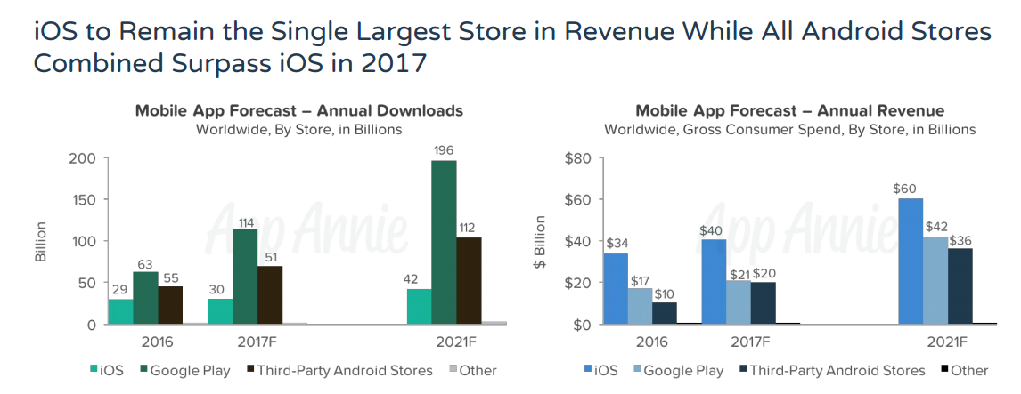 iOS to Remain the Single Largest Store in Revenue 1